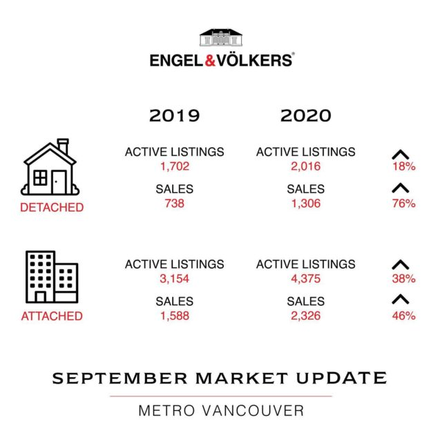 The market continues to steam along, with sales outpacing 10 year averages and last year's numbers in various categories. Generally speaking, detached home sales are up 76% year over year, while condo and townhouse sales are up 46%. This is definitely highlighting what our clients and colleagues have been saying- people are very much looking for their own front door! Looking for your very own front door? Give us a ring and let's chat about how this all affects you!