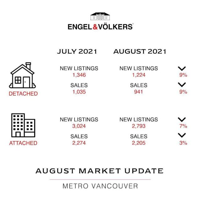 """August, as it usually does, slowed down. But considering the pace of the market this last year, it didn't have to reach dramatically slower levels to comparatively be seen in this light. Last month's sales were 20.4% above the 10-year August sales average! From Real Estate Board of Greater Vancouver, home sales totalled 3,152 in August 2021, a 3.4% increase from the 3,047 sales recorded in August 2020, and a 5.2% decrease from the 3,326 homes sold in July 2021. """"August was busier than expected, and listings activity isn't keeping up with the pace of demand. This is leaving the market under supplied."""" said Keith Stewart, REBGV economist.  We're keen to see what the fall market will bring - we're hoping it will be a lot more inventory! Stay tuned or reach out to find out how all this affects you and your specific needs/wants 🏡"""