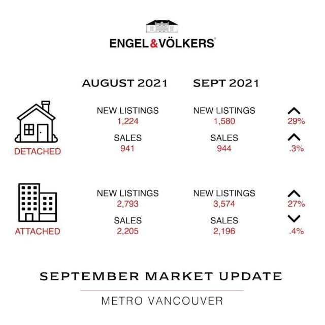 September stats!  • •  The Real Estate Board of Greater Vancouver saw an expected increase in inventory with modest overall gains in sales in the month of September.  Both submarkets we focus on in the Westside of Vancouver and East Vancouver saw large percentage increases in inventory. This was expected yet inventory remains historically low.  Only East Vancouver saw high increases in actual sales. This is a red-hot market! Though the west-side is still very strong in terms of sales as well.  Overall, there is still a lack of inventory and good demand which are stable indicators for this fall market. Of course, it's very important to look at distinct neighbourhoods and property type to get the correct information for your particular needs. There are still some markets not performing as well. We're here if you're curious! 🙋♀️